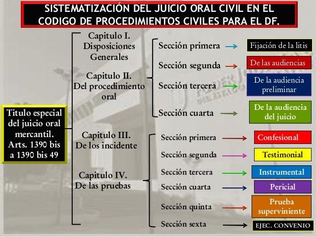 Diapositivas juicio oral en materia civil artculo 1018 11 sistematizacin del juicio oral ccuart Images