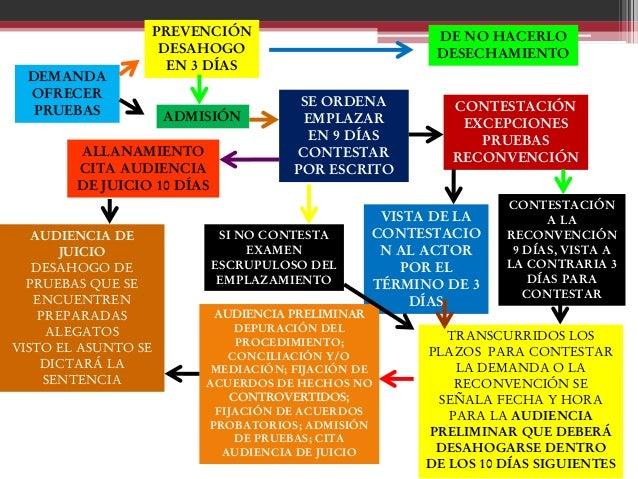 Diapositivas juicio oral en materia civil siguientes 55 cesacion del juicio oral ccuart Images