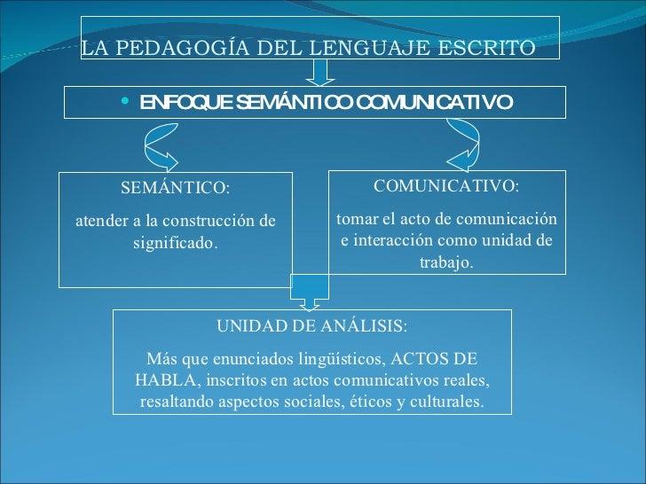 LA PEDAGOGÍA DEL LENGUAJE ESCRITO <ul><li>ENFOQUE SEMÁNTICO COMUNICATIVO </li></ul>SEMÁNTICO: atender a la construcción de...