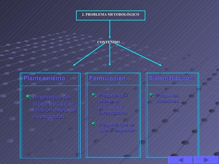 2. PROBLEMA METODOLÓGICO                             CONTENIDOPlanteamiento             Formulación             Sistematiz...