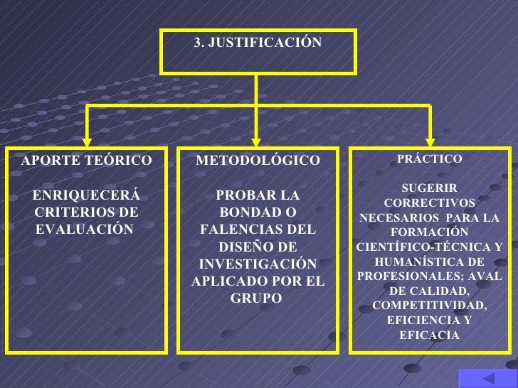 3. JUSTIFICACIÓNAPORTE TEÓRICO   METODOLÓGICO            PRÁCTICO                                          SUGERIR ENRIQUE...