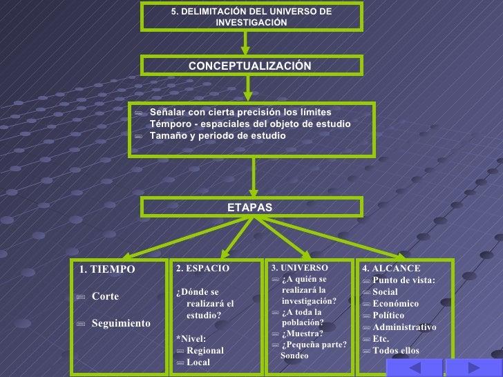 5. DELIMITACIÓN DEL UNIVERSO DE                           INVESTIGACIÓN                     CONCEPTUALIZACIÓN           S...