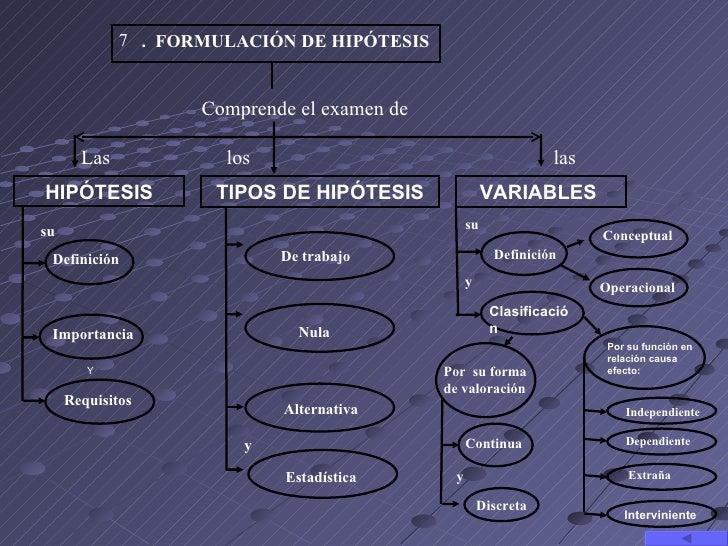 7 . FORMULACIÓN DE HIPÓTESIS                    Comprendeelexamende       Las            los                          ...