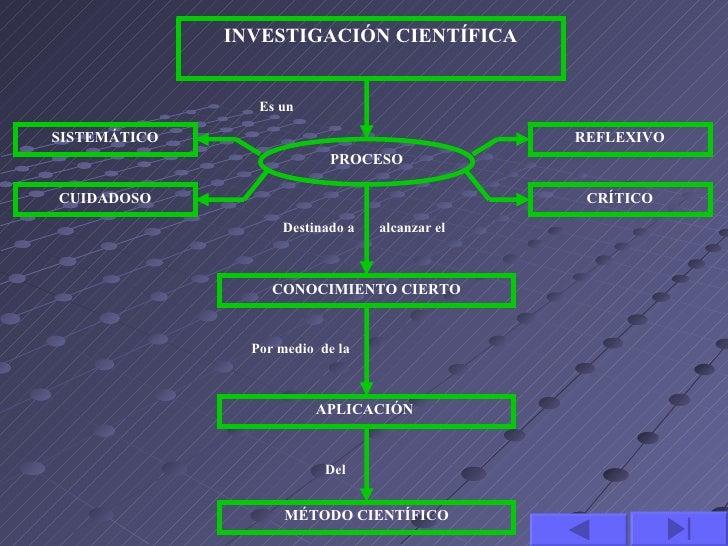 INVESTIGACIÓN CIENTÍFICA                 Es unSISTEMÁTICO                                     REFLEXIVO                   ...