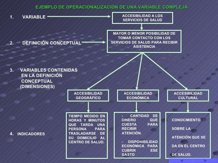 EJEMPLO DE OPERACIONALIZACIÓN DE UNA VARIABLE COMPLEJA1.   VARIABLE                                ACCESIBILIDAD A LOS    ...