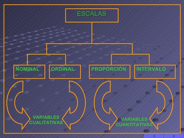 ESCALASNOMINAL    ORDINAL      PROPORCIÓN    INTERVALO     VARIABLES                   VARIABLES    CUALITATIVAS          ...