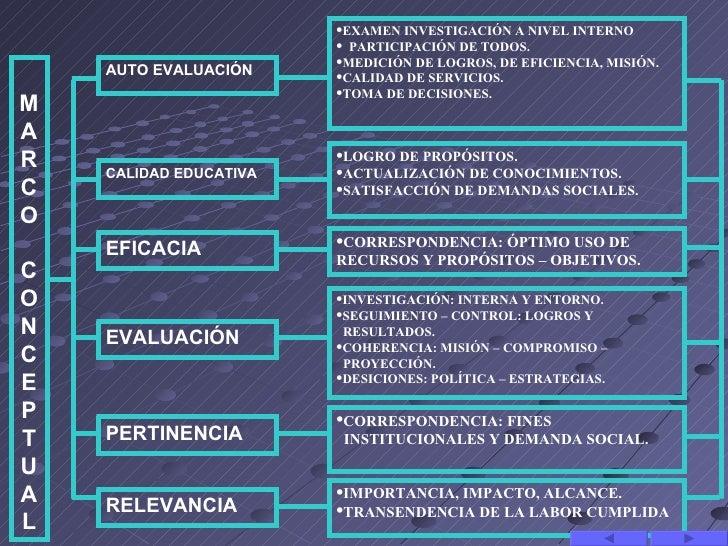 •EXAMEN INVESTIGACIÓN A NIVEL INTERNO                        • PARTICIPACIÓN DE TODOS.                        •MEDICIÓN DE...