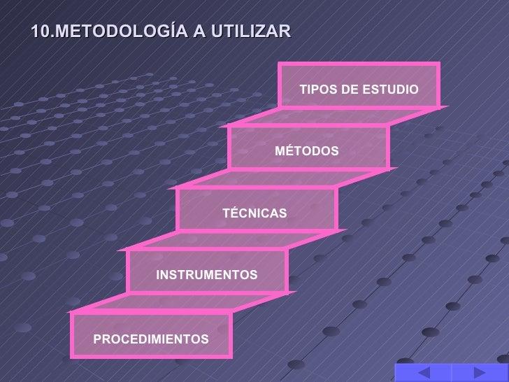 10.METODOLOGÍA A UTILIZAR                                  TIPOS DE ESTUDIO                             MÉTODOS           ...