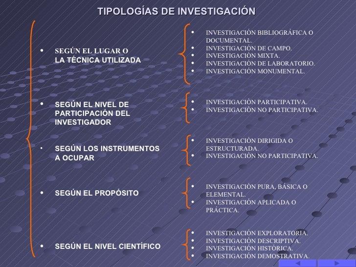 TIPOLOGÍAS DE INVESTIGACIÓN                                •   INVESTIGACIÓNBIBLIOGRÁFICAO                             ...