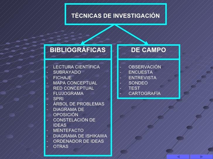 TÉCNICAS DE INVESTIGACIÓN    BIBLIOGRÁFICAS             DE CAMPO-   LECTURA CIENTÍFICA     -   OBSERVACIÓN-   SUBRAYADO   ...