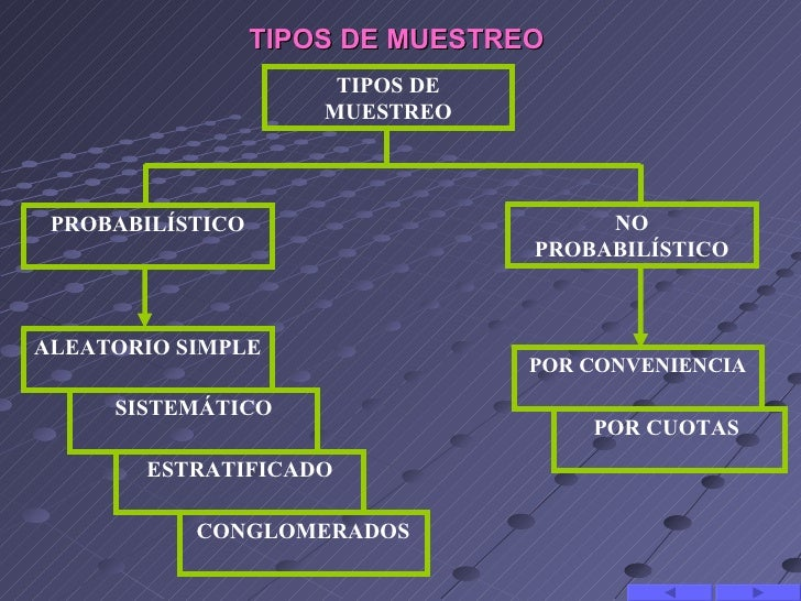 TIPOS DE MUESTREO                       TIPOS DE                      MUESTREO PROBABILÍSTICO                        NO   ...