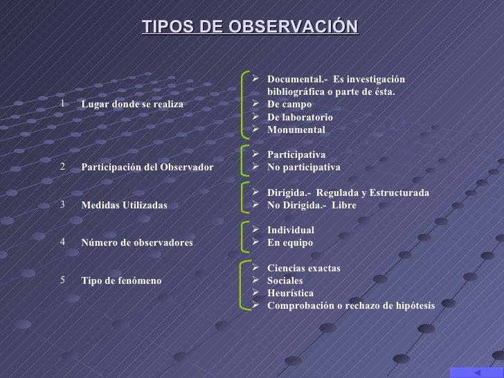 TIPOS DE OBSERVACIÓN                                    Documental.- Es investigación                                    ...