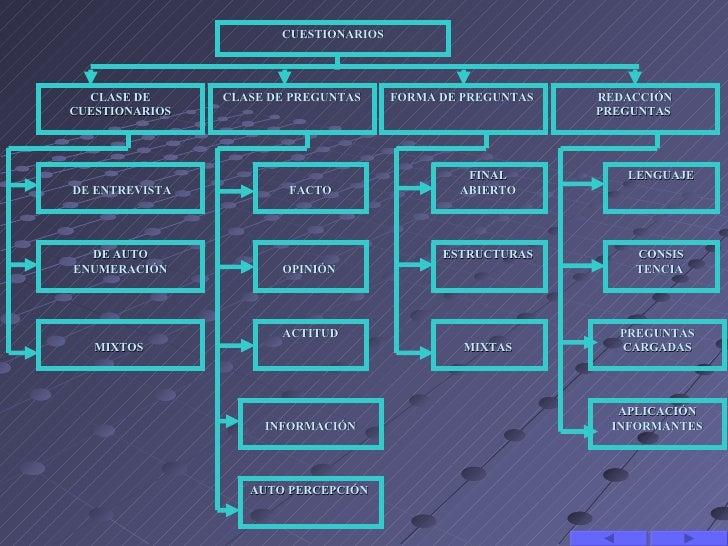 CUESTIONARIOS  CLASE DE      CLASE DE PREGUNTAS     FORMA DE PREGUNTAS   REDACCIÓNCUESTIONARIOS                           ...