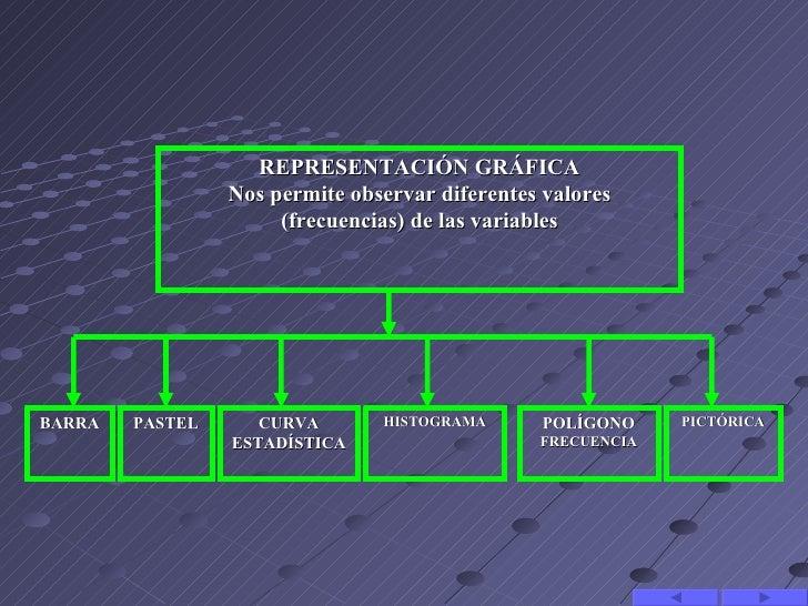 REPRESENTACIÓN GRÁFICA                 Nos permite observar diferentes valores                      (frecuencias) de las v...