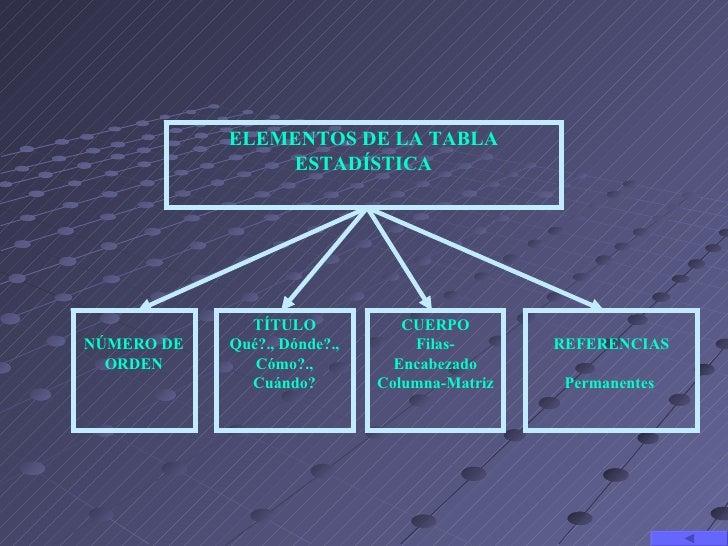 ELEMENTOS DE LA TABLA                ESTADÍSTICA              TÍTULO             CUERPONÚMERO DE   Qué?., Dónde?.,       F...