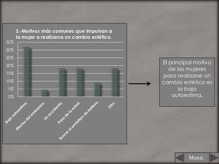 3.-Motivos más comunes que impulsan a      la mujer a realizarse un cambio estético.35%30%25%20%                          ...