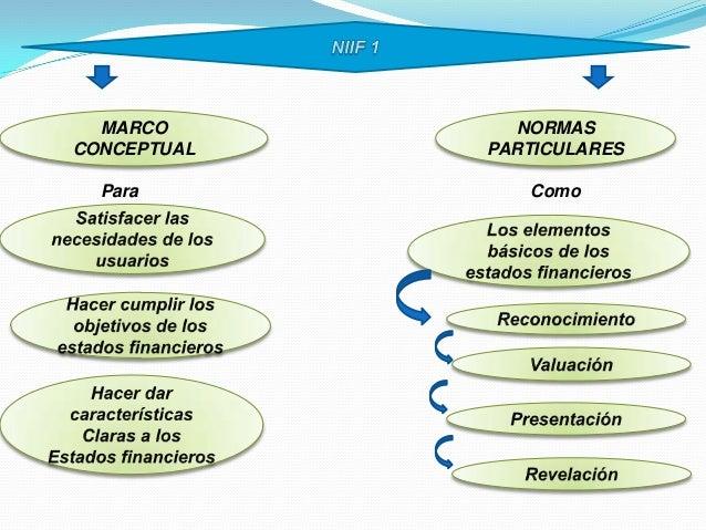 MARCO CONCEPTUAL NORMAS PARTICULARES Para Como
