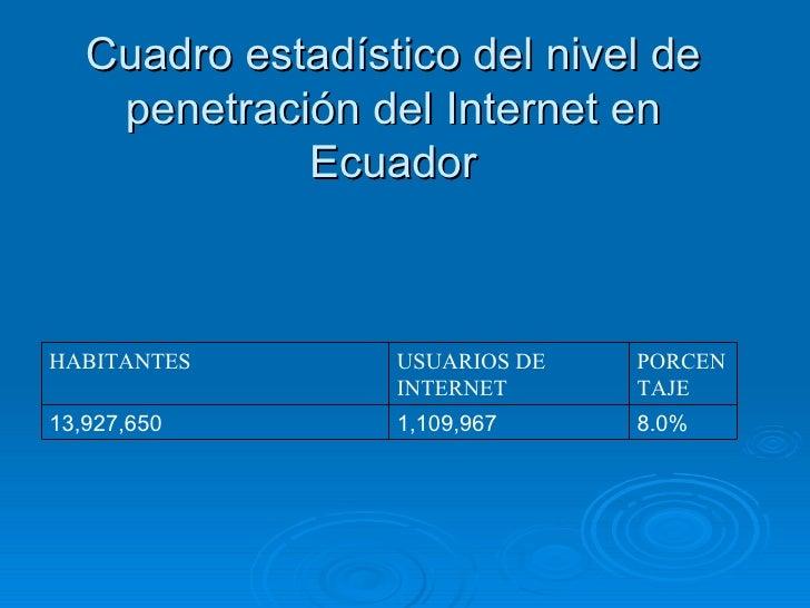 Cuadro estadístico del nivel de penetración del Internet en Ecuador 8.0% 1,109,967 13,927,650 PORCENTAJE USUARIOS DE INTER...