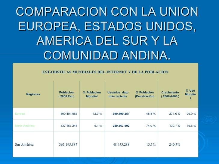 COMPARACION CON LA UNION EUROPEA, ESTADOS UNIDOS, AMERICA DEL SUR Y LA COMUNIDAD ANDINA. 240.3% 13.3% 48.633.288 365.195.8...