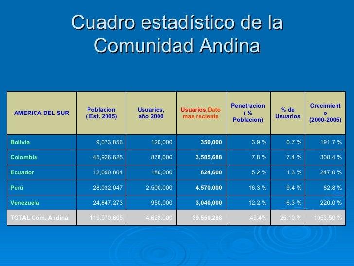Cuadro estadístico de la Comunidad Andina 1053.50 % 25.10 % 45.4% 39.550.288 4.628.000 119.970.605 TOTAL Com. Andina 220.0...