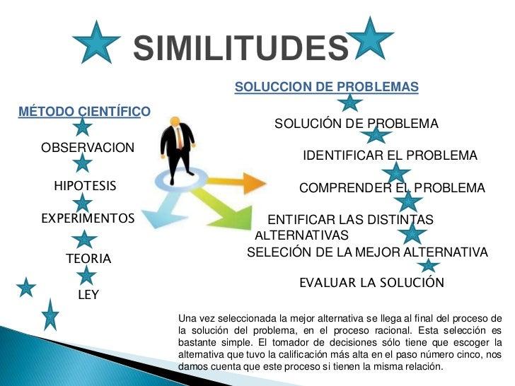 SOLUCCION DE PROBLEMASMÉTODO CIENTÍFICO                                          SOLUCIÓN DE PROBLEMA  OBSERVACION        ...