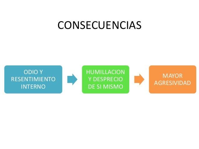 CONSECUENCIAS    ODIO Y          HUMILLACION                                    MAYORRESENTIMIENTO       Y DESPRECIO      ...