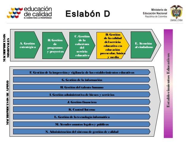 Eslabón DEslabón DF. Gestión de la inspección y vigilancia de los establecimientos educativosG. Gestión de la informaciónH...