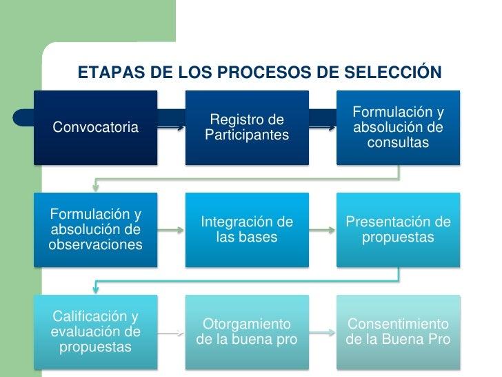 ETAPAS DE LOS PROCESOS DE SELECCIÓN                                   Formulación y                   Registro deConvocato...