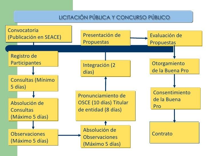 LICITACIÓN PÚBLICA Y CONCURSO PÚBLICOConvocatoria(Publicación en SEACE)       Presentación de        Evaluación de        ...