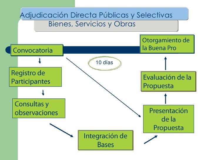 Adjudicación Directa Públicas y Selectivas       Bienes, Servicios y Obras                    10 días