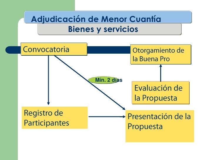 Adjudicación de Menor Cuantía        Bienes y servicios              Mín. 2 días