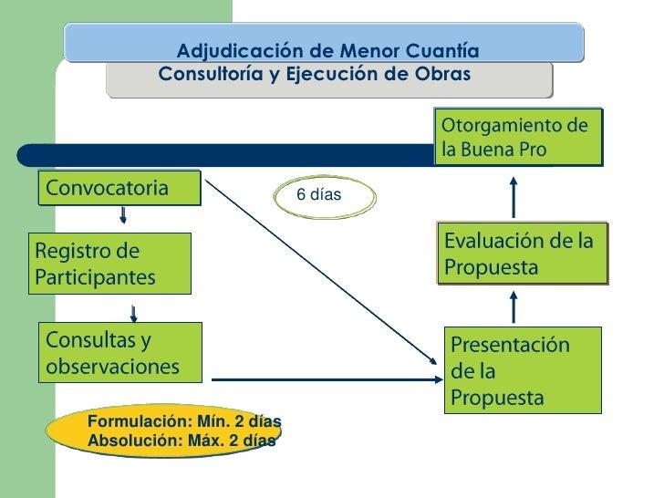 Adjudicación de Menor Cuantía        Consultoría y Ejecución de Obras                           6 díasFormulación: Mín. 2 ...