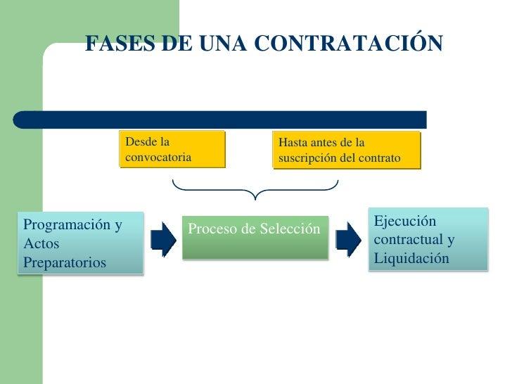 FASES DE UNA CONTRATACIÓN                 Desde la                Hasta antes de la                 convocatoria          ...