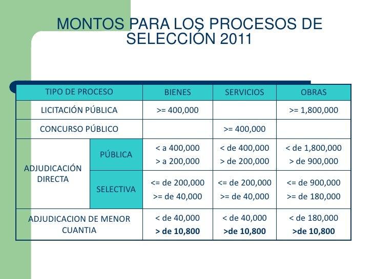 MONTOS PARA LOS PROCESOS DE            SELECCIÓN 2011    TIPO DE PROCESO            BIENES        SERVICIOS         OBRAS ...