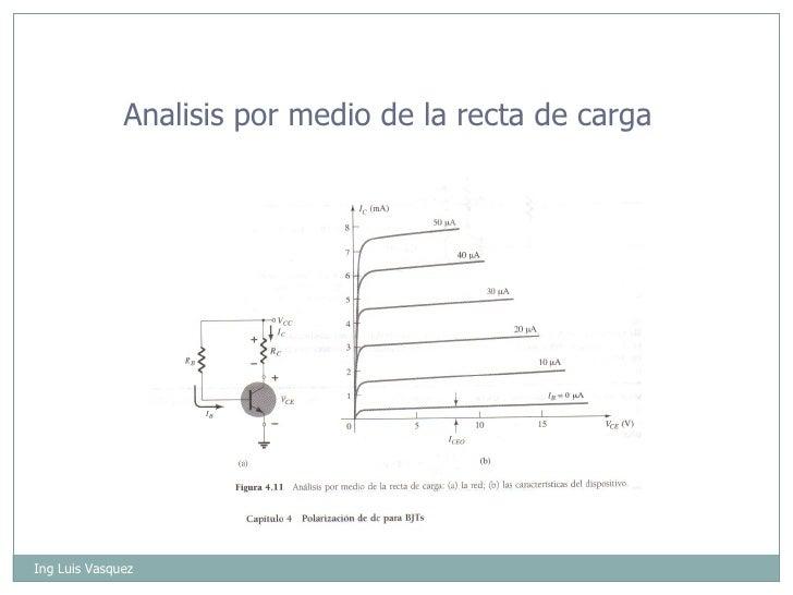 Ing Luis Vasquez Analisis por medio de la recta de carga