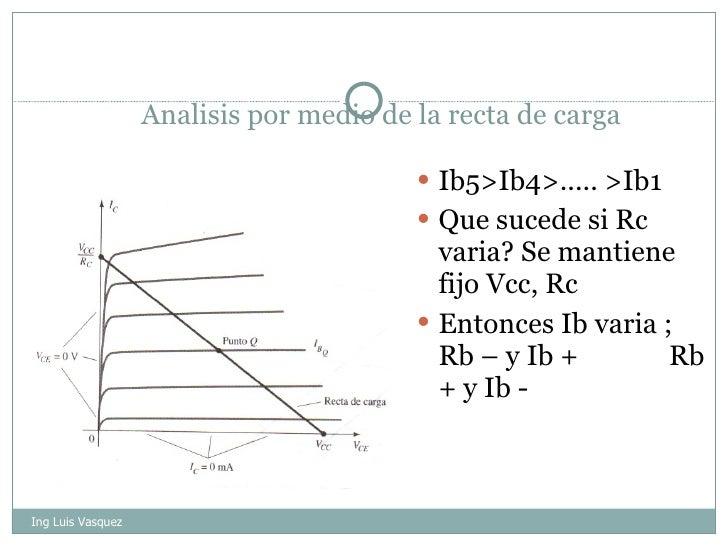 Analisis por medio de la recta de carga <ul><li>Ib5>Ib4>..... >Ib1 </li></ul><ul><li>Que sucede si Rc varia? Se mantiene f...