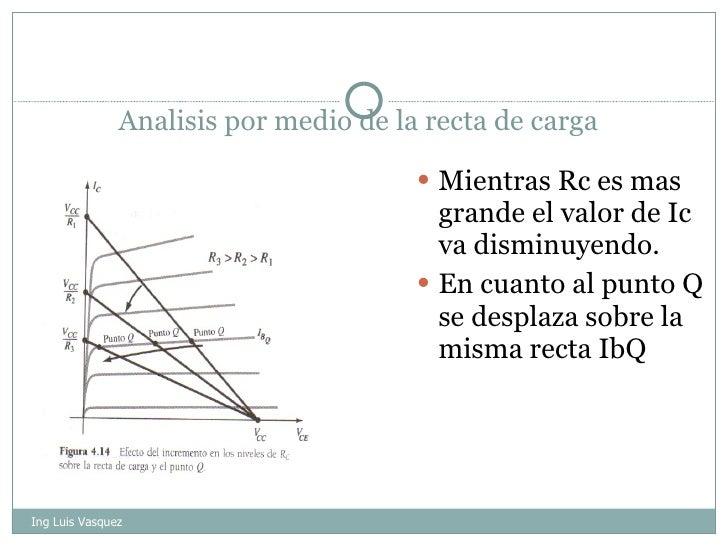 Analisis por medio de la recta de carga <ul><li>Mientras Rc es mas grande el valor de Ic va disminuyendo. </li></ul><ul><l...