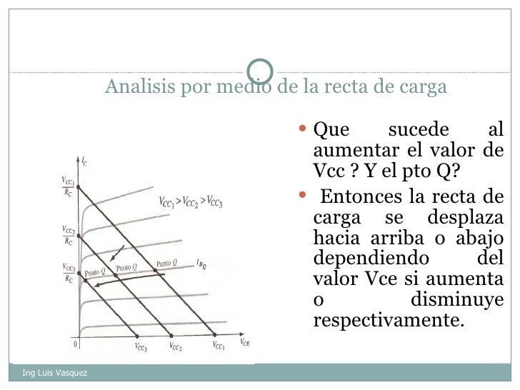Analisis por medio de la recta de carga <ul><li>Que sucede al aumentar el valor de Vcc ? Y el pto Q? </li></ul><ul><li>Ent...