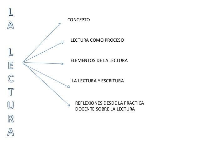 CONCEPTO LECTURA COMO PROCESO ELEMENTOS DE LA LECTURA LA LECTURA Y ESCRITURA REFLEXIONES DESDE LA PRACTICA DOCENTE SOBRE L...