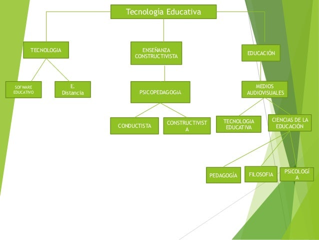 Tecnología Educativa ENSEÑANZA CONSTRUCTIVISTA TECNOLOGIA EDUCACIÓN PSICOPEDAGOGIA SOFWARE EDUCATIVO CONSTRUCTIVIST A MEDI...