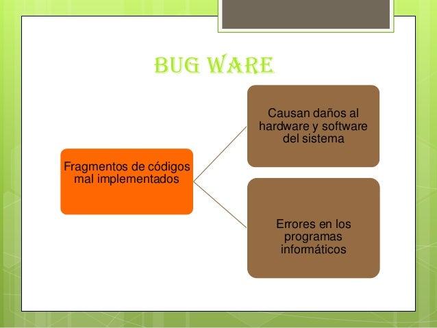 Bug wareFragmentos de códigosmal implementadosCausan daños alhardware y softwaredel sistemaErrores en losprogramasinformát...