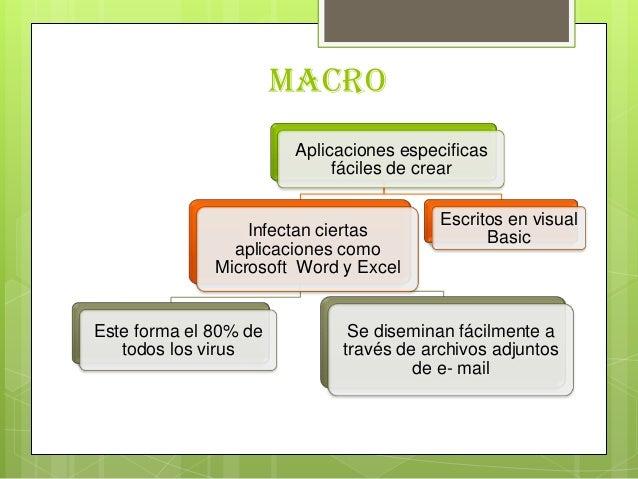 MacroAplicaciones especificasfáciles de crearInfectan ciertasaplicaciones comoMicrosoft Word y ExcelEste forma el 80% deto...