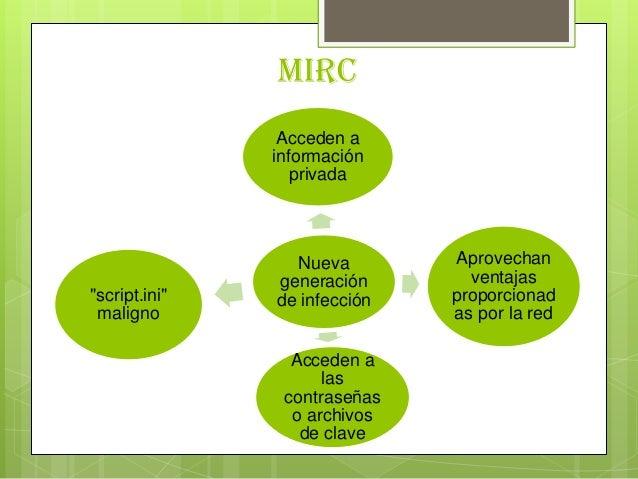 MircNuevageneraciónde infecciónAcceden ainformaciónprivadaAprovechanventajasproporcionadas por la redAcceden alascontraseñ...