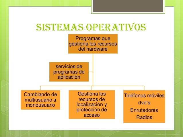 Sistemas operativosProgramas quegestiona los recursosdel hardwareCambiando demultiusuario amonousuarioGestiona losrecursos...
