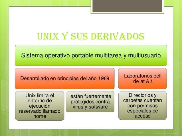 Unix y sus derivadosSistema operativo portable multitarea y multiusuarioDesarrollado en principios del año 1969Unix limita...
