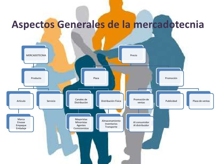 Aspectos Generales de la mercadotecnia            MERCADOTECNIA                                                           ...