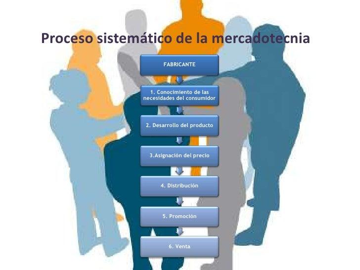 Proceso sistemático de la mercadotecnia                     FABRICANTE                1. Conocimiento de las              ...
