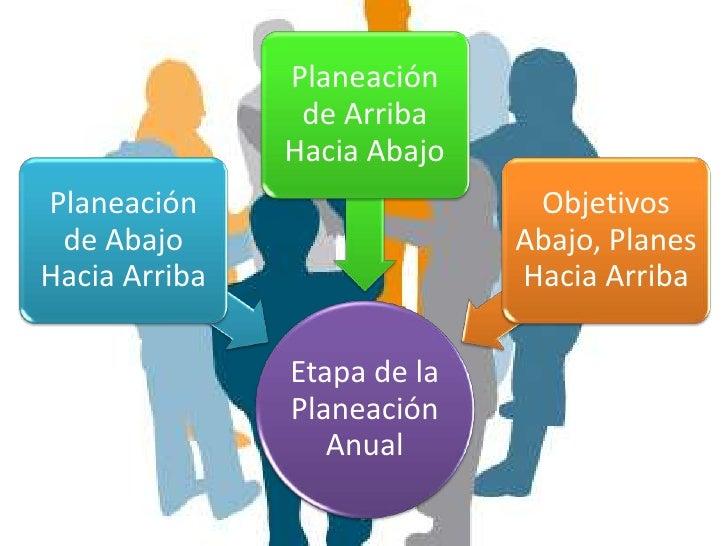 Fases de la Planeación de la                Mercadotecnia Análisis de la                     Fijación de                  ...