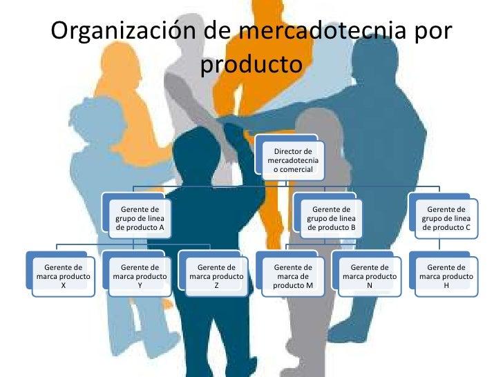 DIRECCIÓN DE LA MERCADOTECNIA.• Los encargados en esta  área se dedican  esencialmente a  coordinar las  actividades para ...