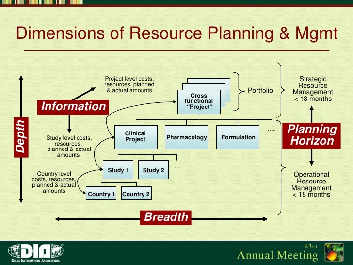 resource management plan of flyover project Project management and resource planning what makes a good resource plan a good resource plan consists of a schedule that is as detailed as possible for the information known, and the types.